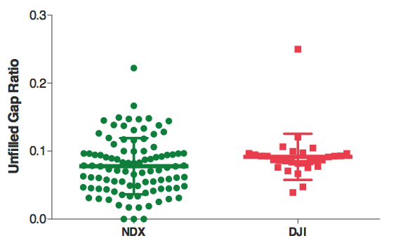 NDX VS DJI: Gap Unfilled
