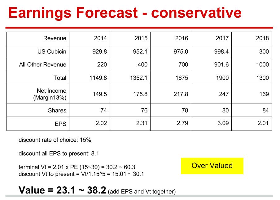 Company Analysis - Cubist (CBST) 2014.04-conservative