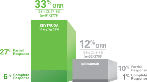 Keytruda has 33% Overall Response Rate in Melanoma