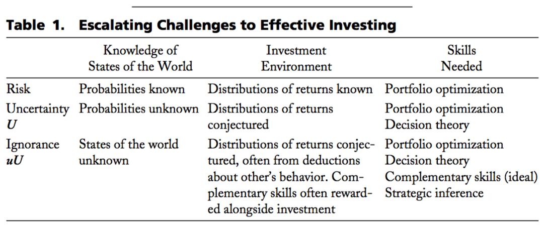 Table 1. Escalating Challenges to Effective Investing