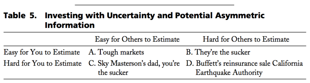 Table 5. Investing with Uncertainty and Potential Asymmetric Information